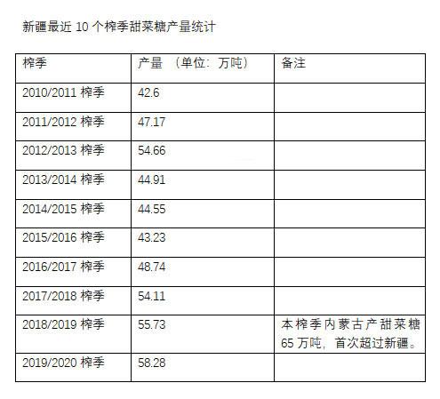 2019/20榨季新疆产糖58万吨,最近10个榨季新疆甜菜糖产量统计
