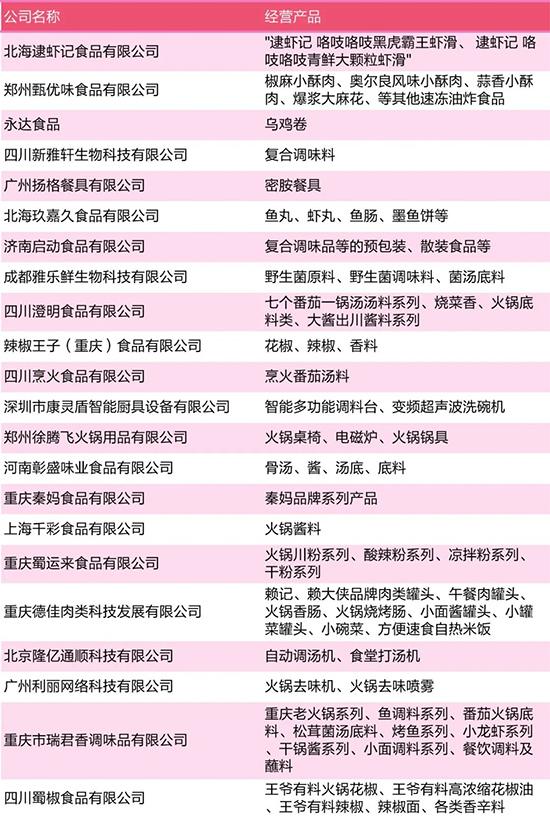 参观指南   南京火锅展观众必读(内附展商名录)