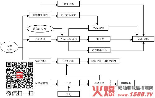粮油工厂电气接线图