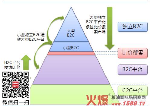 (图)未来中国电子商务市场的竞争格局