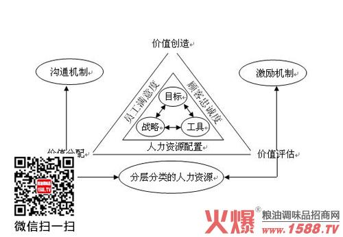日本汽车业的价值链是生产者驱动式,像丰田这样的汽车制造商